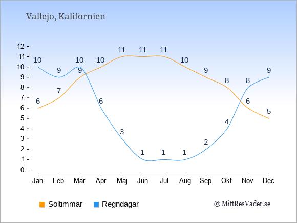 Vädret i Vallejo exemplifierat genom antalet soltimmar och regniga dagar: Januari 6;10. Februari 7;9. Mars 9;10. April 10;6. Maj 11;3. Juni 11;1. Juli 11;1. Augusti 10;1. September 9;2. Oktober 8;4. November 6;8. December 5;9.