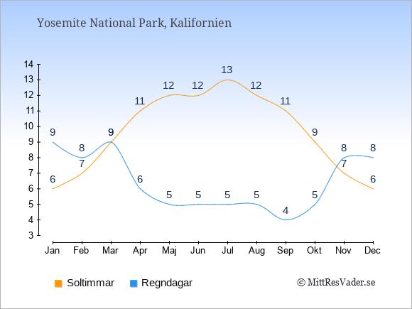 Vädret i Yosemite National Park exemplifierat genom antalet soltimmar och regniga dagar: Januari 6;9. Februari 7;8. Mars 9;9. April 11;6. Maj 12;5. Juni 12;5. Juli 13;5. Augusti 12;5. September 11;4. Oktober 9;5. November 7;8. December 6;8.