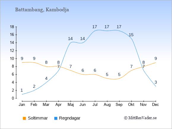 Vädret i Battambang exemplifierat genom antalet soltimmar och regniga dagar: Januari 9;1. Februari 9;2. Mars 8;4. April 8;7. Maj 7;14. Juni 6;14. Juli 6;17. Augusti 5;17. September 5;17. Oktober 7;15. November 8;7. December 9;3.