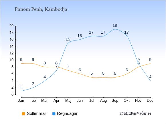Vädret i Kambodja exemplifierat genom antalet soltimmar och regniga dagar: Januari 9;1. Februari 9;2. Mars 8;4. April 8;7. Maj 7;15. Juni 6;16. Juli 5;17. Augusti 5;17. September 5;19. Oktober 6;17. November 8;9. December 9;4.