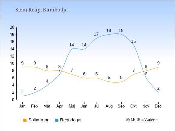 Vädret i Siem Reap exemplifierat genom antalet soltimmar och regniga dagar: Januari 9;1. Februari 9;2. Mars 8;4. April 8;7. Maj 7;14. Juni 6;14. Juli 6;17. Augusti 5;18. September 5;18. Oktober 7;15. November 8;6. December 9;2.