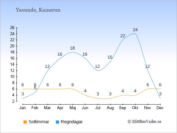 Vädret i Yaounde exemplifierat genom antalet soltimmar och regniga dagar: Januari 6;3. Februari 6;5. Mars 6;12. April 6;16. Maj 6;18. Juni 4;16. Juli 3;12. Augusti 3;15. September 4;22. Oktober 4;24. November 6;12. December 6;3.