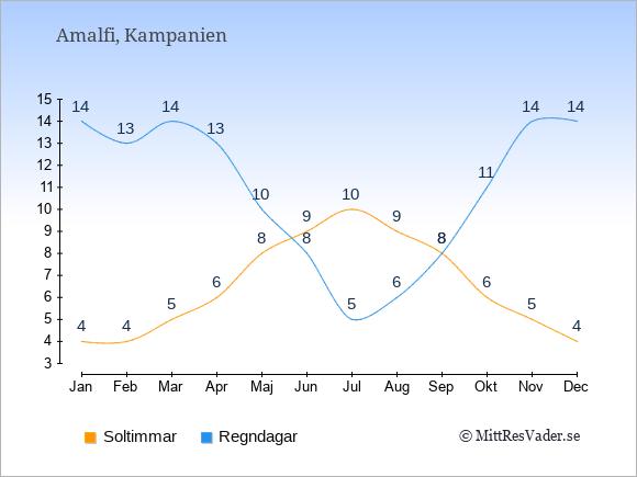 Vädret i Amalfi exemplifierat genom antalet soltimmar och regniga dagar: Januari 4;14. Februari 4;13. Mars 5;14. April 6;13. Maj 8;10. Juni 9;8. Juli 10;5. Augusti 9;6. September 8;8. Oktober 6;11. November 5;14. December 4;14.