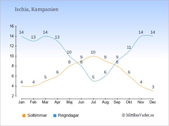 Vädret på Ischia exemplifierat genom antalet soltimmar och regniga dagar: Januari 4;14. Februari 4;13. Mars 5;14. April 6;13. Maj 8;10. Juni 9;8. Juli 10;5. Augusti 9;6. September 8;9. Oktober 6;11. November 4;14. December 3;14.