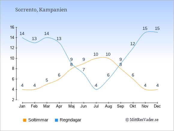 Vädret i Sorrento exemplifierat genom antalet soltimmar och regniga dagar: Januari 4;14. Februari 4;13. Mars 5;14. April 6;13. Maj 8;9. Juni 9;7. Juli 10;4. Augusti 10;6. September 8;9. Oktober 6;12. November 4;15. December 4;15.