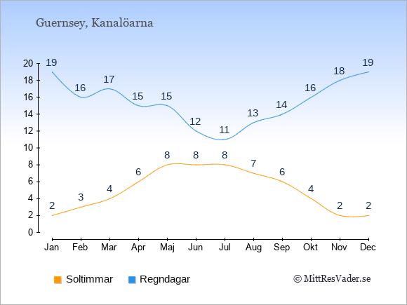 Vädret på Kanalöarna exemplifierat genom antalet soltimmar och regniga dagar: Januari 2;19. Februari 3;16. Mars 4;17. April 6;15. Maj 8;15. Juni 8;12. Juli 8;11. Augusti 7;13. September 6;14. Oktober 4;16. November 2;18. December 2;19.