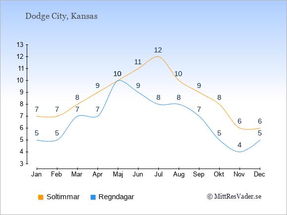 Vädret i Dodge City exemplifierat genom antalet soltimmar och regniga dagar: Januari 7;5. Februari 7;5. Mars 8;7. April 9;7. Maj 10;10. Juni 11;9. Juli 12;8. Augusti 10;8. September 9;7. Oktober 8;5. November 6;4. December 6;5.