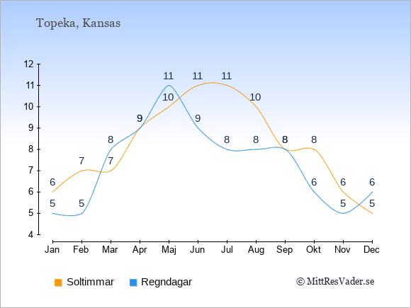 Vädret i Topeka exemplifierat genom antalet soltimmar och regniga dagar: Januari 6;5. Februari 7;5. Mars 7;8. April 9;9. Maj 10;11. Juni 11;9. Juli 11;8. Augusti 10;8. September 8;8. Oktober 8;6. November 6;5. December 5;6.