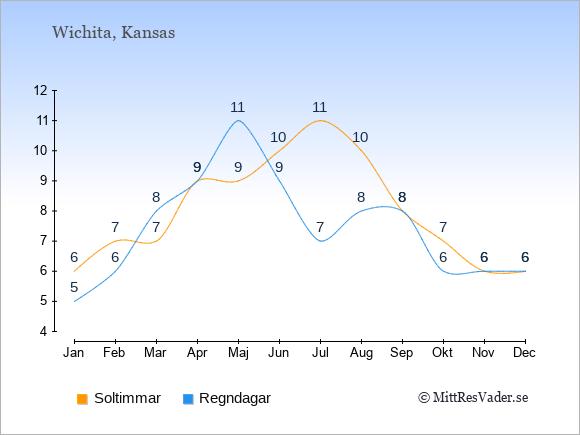 Vädret i Wichita exemplifierat genom antalet soltimmar och regniga dagar: Januari 6;5. Februari 7;6. Mars 7;8. April 9;9. Maj 9;11. Juni 10;9. Juli 11;7. Augusti 10;8. September 8;8. Oktober 7;6. November 6;6. December 6;6.
