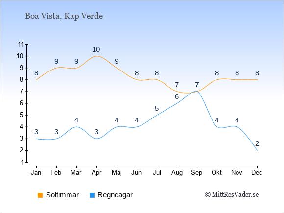 Vädret på Boa Vista exemplifierat genom antalet soltimmar och regniga dagar: Januari 8;3. Februari 9;3. Mars 9;4. April 10;3. Maj 9;4. Juni 8;4. Juli 8;5. Augusti 7;6. September 7;7. Oktober 8;4. November 8;4. December 8;2.