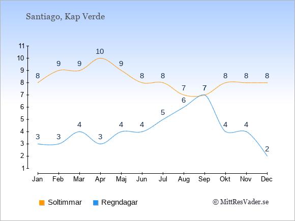Vädret på Santiago exemplifierat genom antalet soltimmar och regniga dagar: Januari 8;3. Februari 9;3. Mars 9;4. April 10;3. Maj 9;4. Juni 8;4. Juli 8;5. Augusti 7;6. September 7;7. Oktober 8;4. November 8;4. December 8;2.
