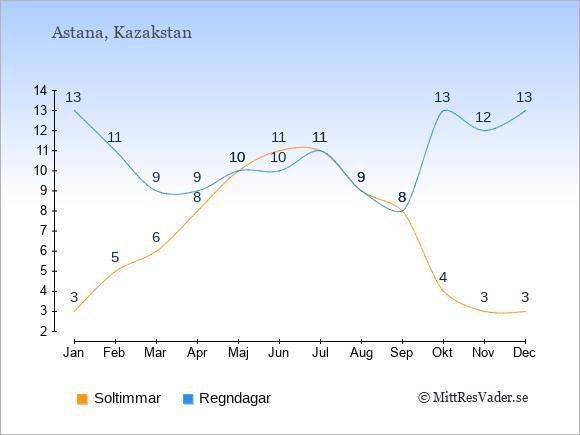 Vädret i Kazakstan exemplifierat genom antalet soltimmar och regniga dagar: Januari 3;13. Februari 5;11. Mars 6;9. April 8;9. Maj 10;10. Juni 11;10. Juli 11;11. Augusti 9;9. September 8;8. Oktober 4;13. November 3;12. December 3;13.