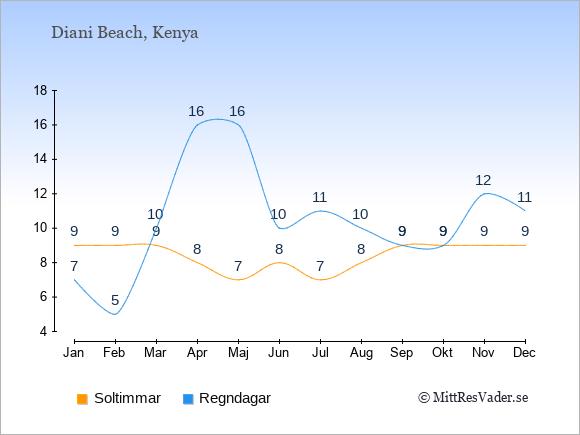Vädret i Diani Beach exemplifierat genom antalet soltimmar och regniga dagar: Januari 9;7. Februari 9;5. Mars 9;10. April 8;16. Maj 7;16. Juni 8;10. Juli 7;11. Augusti 8;10. September 9;9. Oktober 9;9. November 9;12. December 9;11.