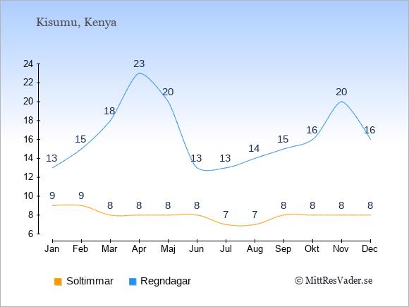 Vädret i Kisumu exemplifierat genom antalet soltimmar och regniga dagar: Januari 9;13. Februari 9;15. Mars 8;18. April 8;23. Maj 8;20. Juni 8;13. Juli 7;13. Augusti 7;14. September 8;15. Oktober 8;16. November 8;20. December 8;16.
