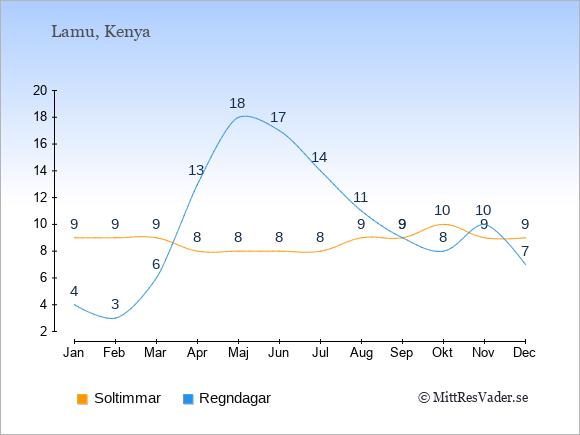 Vädret i Lamu exemplifierat genom antalet soltimmar och regniga dagar: Januari 9;4. Februari 9;3. Mars 9;6. April 8;13. Maj 8;18. Juni 8;17. Juli 8;14. Augusti 9;11. September 9;9. Oktober 10;8. November 9;10. December 9;7.