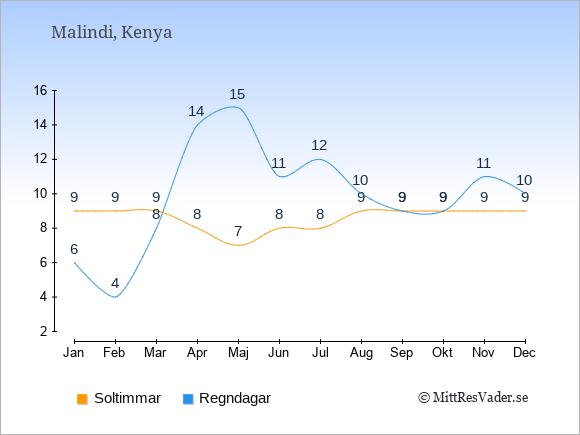 Vädret i Malindi exemplifierat genom antalet soltimmar och regniga dagar: Januari 9;6. Februari 9;4. Mars 9;8. April 8;14. Maj 7;15. Juni 8;11. Juli 8;12. Augusti 9;10. September 9;9. Oktober 9;9. November 9;11. December 9;10.