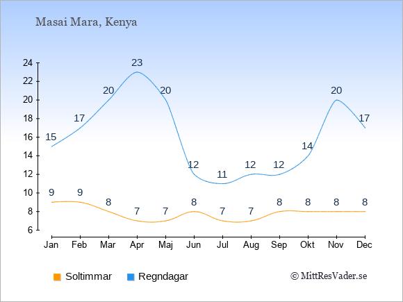 Vädret i Masai Mara exemplifierat genom antalet soltimmar och regniga dagar: Januari 9;15. Februari 9;17. Mars 8;20. April 7;23. Maj 7;20. Juni 8;12. Juli 7;11. Augusti 7;12. September 8;12. Oktober 8;14. November 8;20. December 8;17.