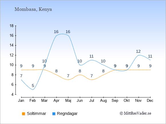 Vädret i Mombasa exemplifierat genom antalet soltimmar och regniga dagar: Januari 9;7. Februari 9;5. Mars 9;10. April 8;16. Maj 7;16. Juni 8;10. Juli 7;11. Augusti 8;10. September 9;9. Oktober 9;9. November 9;12. December 9;11.