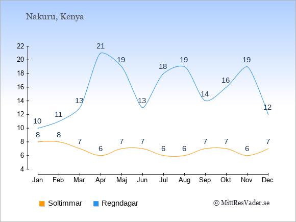 Vädret i Nakuru exemplifierat genom antalet soltimmar och regniga dagar: Januari 8;10. Februari 8;11. Mars 7;13. April 6;21. Maj 7;19. Juni 7;13. Juli 6;18. Augusti 6;19. September 7;14. Oktober 7;16. November 6;19. December 7;12.