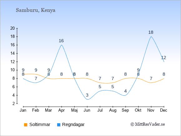 Vädret i Samburu exemplifierat genom antalet soltimmar och regniga dagar: Januari 9;8. Februari 9;7. Mars 8;9. April 8;16. Maj 8;8. Juni 8;3. Juli 7;5. Augusti 7;5. September 8;4. Oktober 8;9. November 7;18. December 8;12.
