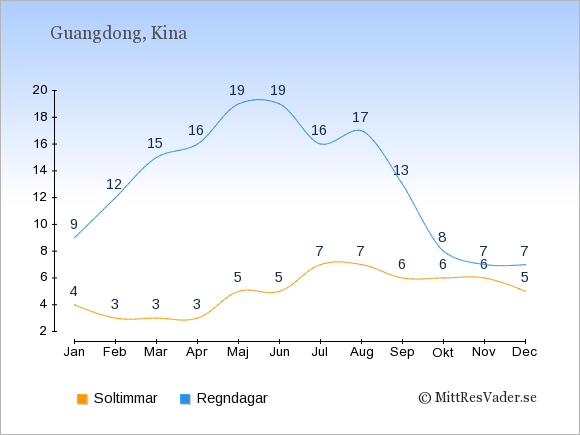 Vädret i Guangdong exemplifierat genom antalet soltimmar och regniga dagar: Januari 4;9. Februari 3;12. Mars 3;15. April 3;16. Maj 5;19. Juni 5;19. Juli 7;16. Augusti 7;17. September 6;13. Oktober 6;8. November 6;7. December 5;7.