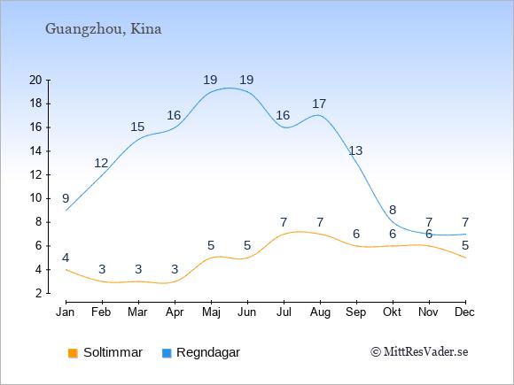 Vädret i Guangzhou exemplifierat genom antalet soltimmar och regniga dagar: Januari 4;9. Februari 3;12. Mars 3;15. April 3;16. Maj 5;19. Juni 5;19. Juli 7;16. Augusti 7;17. September 6;13. Oktober 6;8. November 6;7. December 5;7.