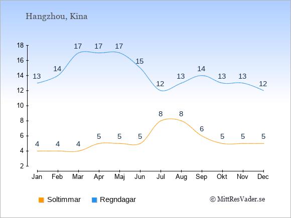 Vädret i Hangzhou exemplifierat genom antalet soltimmar och regniga dagar: Januari 4;13. Februari 4;14. Mars 4;17. April 5;17. Maj 5;17. Juni 5;15. Juli 8;12. Augusti 8;13. September 6;14. Oktober 5;13. November 5;13. December 5;12.
