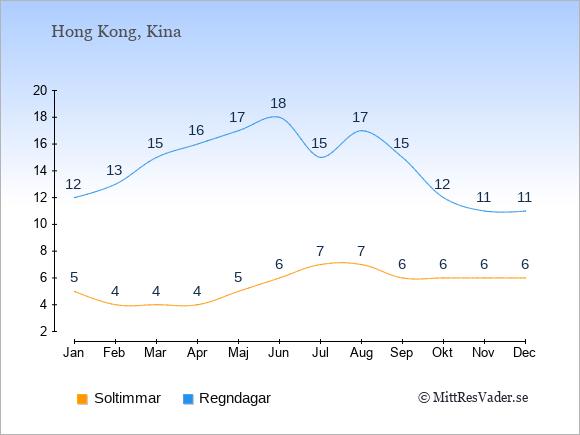 Vädret i Hong Kong exemplifierat genom antalet soltimmar och regniga dagar: Januari 5;12. Februari 4;13. Mars 4;15. April 4;16. Maj 5;17. Juni 6;18. Juli 7;15. Augusti 7;17. September 6;15. Oktober 6;12. November 6;11. December 6;11.