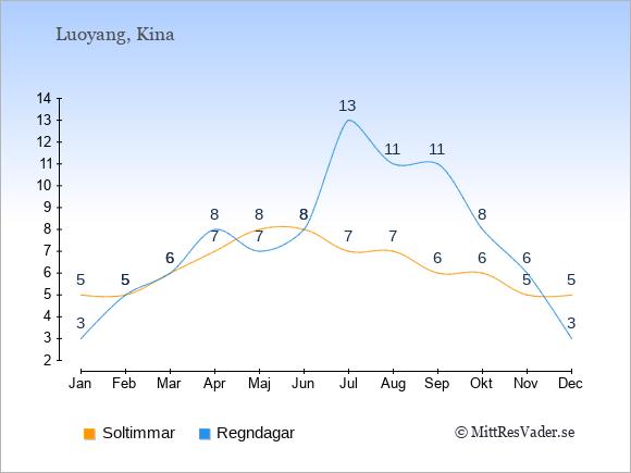 Vädret i Luoyang exemplifierat genom antalet soltimmar och regniga dagar: Januari 5;3. Februari 5;5. Mars 6;6. April 7;8. Maj 8;7. Juni 8;8. Juli 7;13. Augusti 7;11. September 6;11. Oktober 6;8. November 5;6. December 5;3.
