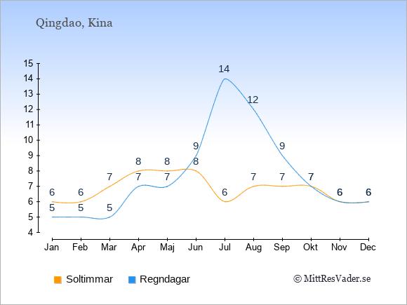 Vädret i Qingdao exemplifierat genom antalet soltimmar och regniga dagar: Januari 6;5. Februari 6;5. Mars 7;5. April 8;7. Maj 8;7. Juni 8;9. Juli 6;14. Augusti 7;12. September 7;9. Oktober 7;7. November 6;6. December 6;6.