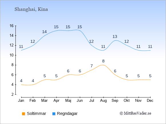 Vädret i Shanghai exemplifierat genom antalet soltimmar och regniga dagar: Januari 4;11. Februari 4;12. Mars 5;14. April 5;15. Maj 6;15. Juni 6;15. Juli 7;12. Augusti 8;11. September 6;13. Oktober 5;12. November 5;11. December 5;11.