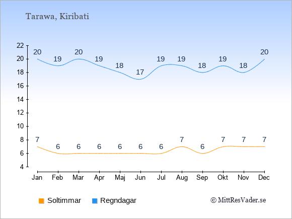 Vädret i Kiribati exemplifierat genom antalet soltimmar och regniga dagar: Januari 7;20. Februari 6;19. Mars 6;20. April 6;19. Maj 6;18. Juni 6;17. Juli 6;19. Augusti 7;19. September 6;18. Oktober 7;19. November 7;18. December 7;20.