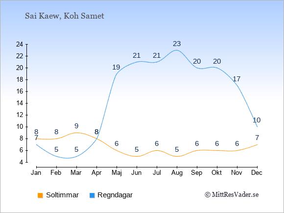 Vädret i Sai Kaew: Soltimmar och nederbörd.