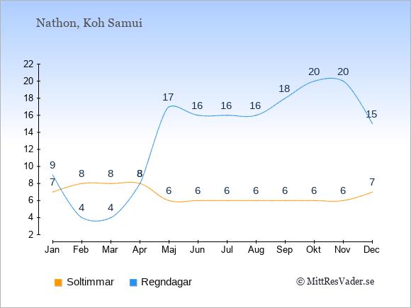 Vädret i Nathon: Soltimmar och nederbörd.