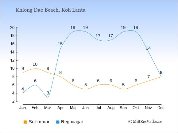Vädret i Khlong Dao Beach exemplifierat genom antalet soltimmar och regniga dagar: Januari 9;4. Februari 10;6. Mars 9;3. April 8;15. Maj 6;19. Juni 5;19. Juli 6;17. Augusti 6;17. September 5;19. Oktober 6;19. November 7;14. December 8;8.