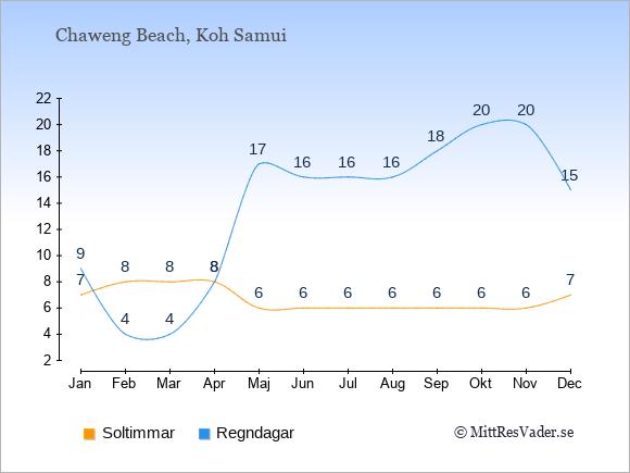 Vädret i Chaweng Beach exemplifierat genom antalet soltimmar och regniga dagar: Januari 7;9. Februari 8;4. Mars 8;4. April 8;8. Maj 6;17. Juni 6;16. Juli 6;16. Augusti 6;16. September 6;18. Oktober 6;20. November 6;20. December 7;15.