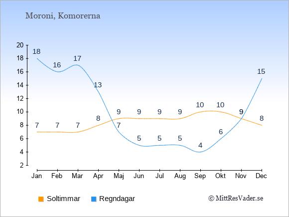 Vädret i Komorerna exemplifierat genom antalet soltimmar och regniga dagar: Januari 7;18. Februari 7;16. Mars 7;17. April 8;13. Maj 9;7. Juni 9;5. Juli 9;5. Augusti 9;5. September 10;4. Oktober 10;6. November 9;9. December 8;15.