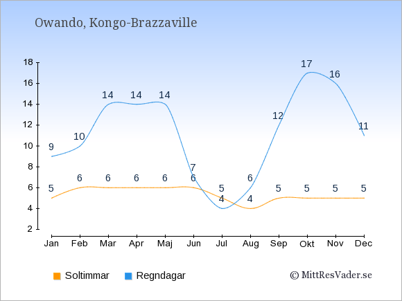 Vädret i Owando exemplifierat genom antalet soltimmar och regniga dagar: Januari 5;9. Februari 6;10. Mars 6;14. April 6;14. Maj 6;14. Juni 6;7. Juli 5;4. Augusti 4;6. September 5;12. Oktober 5;17. November 5;16. December 5;11.