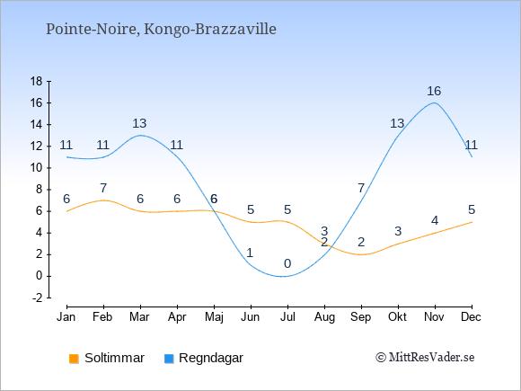 Vädret i Pointe-Noire exemplifierat genom antalet soltimmar och regniga dagar: Januari 6;11. Februari 7;11. Mars 6;13. April 6;11. Maj 6;6. Juni 5;1. Juli 5;0. Augusti 3;2. September 2;7. Oktober 3;13. November 4;16. December 5;11.