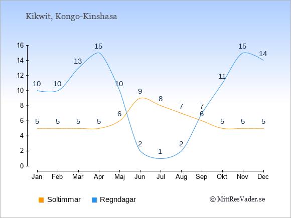 Vädret i Kikwit exemplifierat genom antalet soltimmar och regniga dagar: Januari 5;10. Februari 5;10. Mars 5;13. April 5;15. Maj 6;10. Juni 9;2. Juli 8;1. Augusti 7;2. September 6;7. Oktober 5;11. November 5;15. December 5;14.