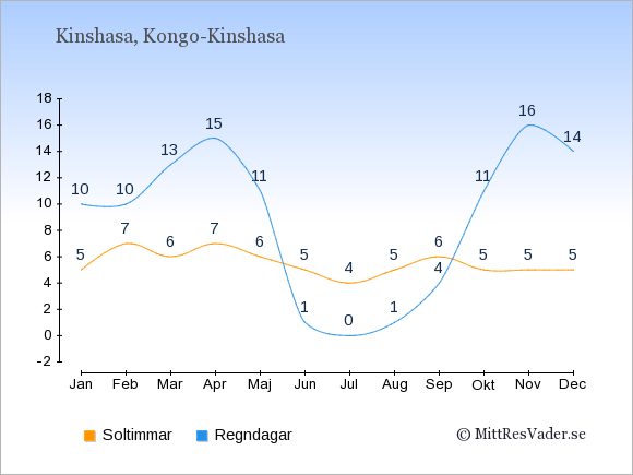 Vädret i Kongo-Kinshasa exemplifierat genom antalet soltimmar och regniga dagar: Januari 5;10. Februari 7;10. Mars 6;13. April 7;15. Maj 6;11. Juni 5;1. Juli 4;0. Augusti 5;1. September 6;4. Oktober 5;11. November 5;16. December 5;14.