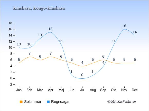 Vädret i Kongo-Kinshasa: Soltimmar och nederbörd.