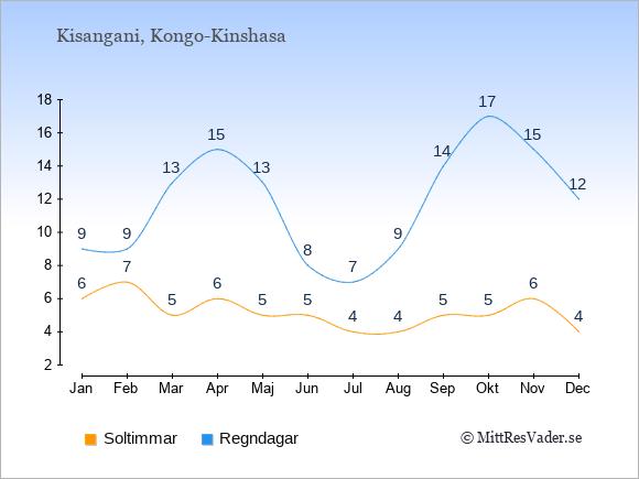 Vädret i Kisangani exemplifierat genom antalet soltimmar och regniga dagar: Januari 6;9. Februari 7;9. Mars 5;13. April 6;15. Maj 5;13. Juni 5;8. Juli 4;7. Augusti 4;9. September 5;14. Oktober 5;17. November 6;15. December 4;12.