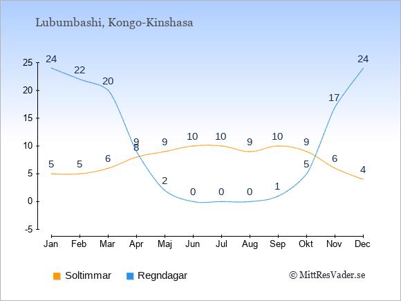 Vädret i Lubumbashi exemplifierat genom antalet soltimmar och regniga dagar: Januari 5;24. Februari 5;22. Mars 6;20. April 8;9. Maj 9;2. Juni 10;0. Juli 10;0. Augusti 9;0. September 10;1. Oktober 9;5. November 6;17. December 4;24.