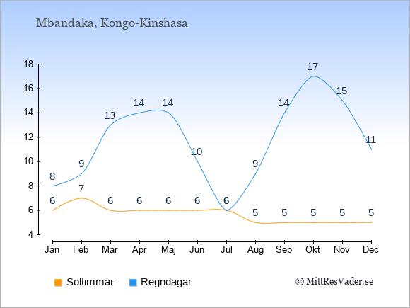 Vädret i Mbandaka exemplifierat genom antalet soltimmar och regniga dagar: Januari 6;8. Februari 7;9. Mars 6;13. April 6;14. Maj 6;14. Juni 6;10. Juli 6;6. Augusti 5;9. September 5;14. Oktober 5;17. November 5;15. December 5;11.