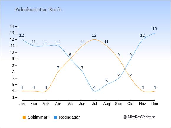 Vädret i Paleokastritsa: Soltimmar och nederbörd.