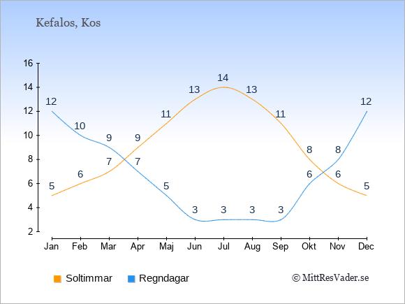 Vädret i Kefalos exemplifierat genom antalet soltimmar och regniga dagar: Januari 5;12. Februari 6;10. Mars 7;9. April 9;7. Maj 11;5. Juni 13;3. Juli 14;3. Augusti 13;3. September 11;3. Oktober 8;6. November 6;8. December 5;12.