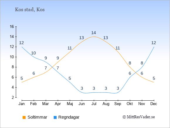 Vädret i Kos stad: Soltimmar och nederbörd.