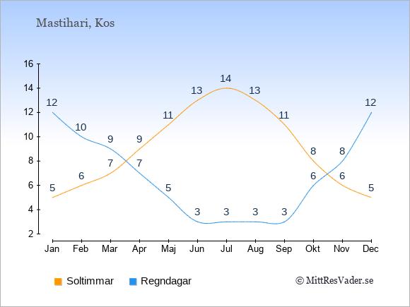 Vädret i Mastihari exemplifierat genom antalet soltimmar och regniga dagar: Januari 5;12. Februari 6;10. Mars 7;9. April 9;7. Maj 11;5. Juni 13;3. Juli 14;3. Augusti 13;3. September 11;3. Oktober 8;6. November 6;8. December 5;12.