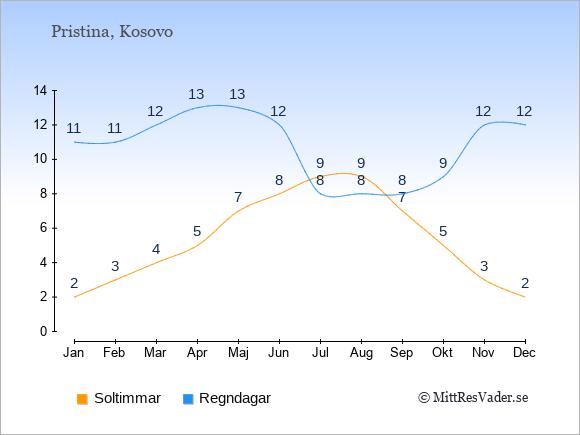 Vädret i Pristina exemplifierat genom antalet soltimmar och regniga dagar: Januari 2;11. Februari 3;11. Mars 4;12. April 5;13. Maj 7;13. Juni 8;12. Juli 9;8. Augusti 9;8. September 7;8. Oktober 5;9. November 3;12. December 2;12.